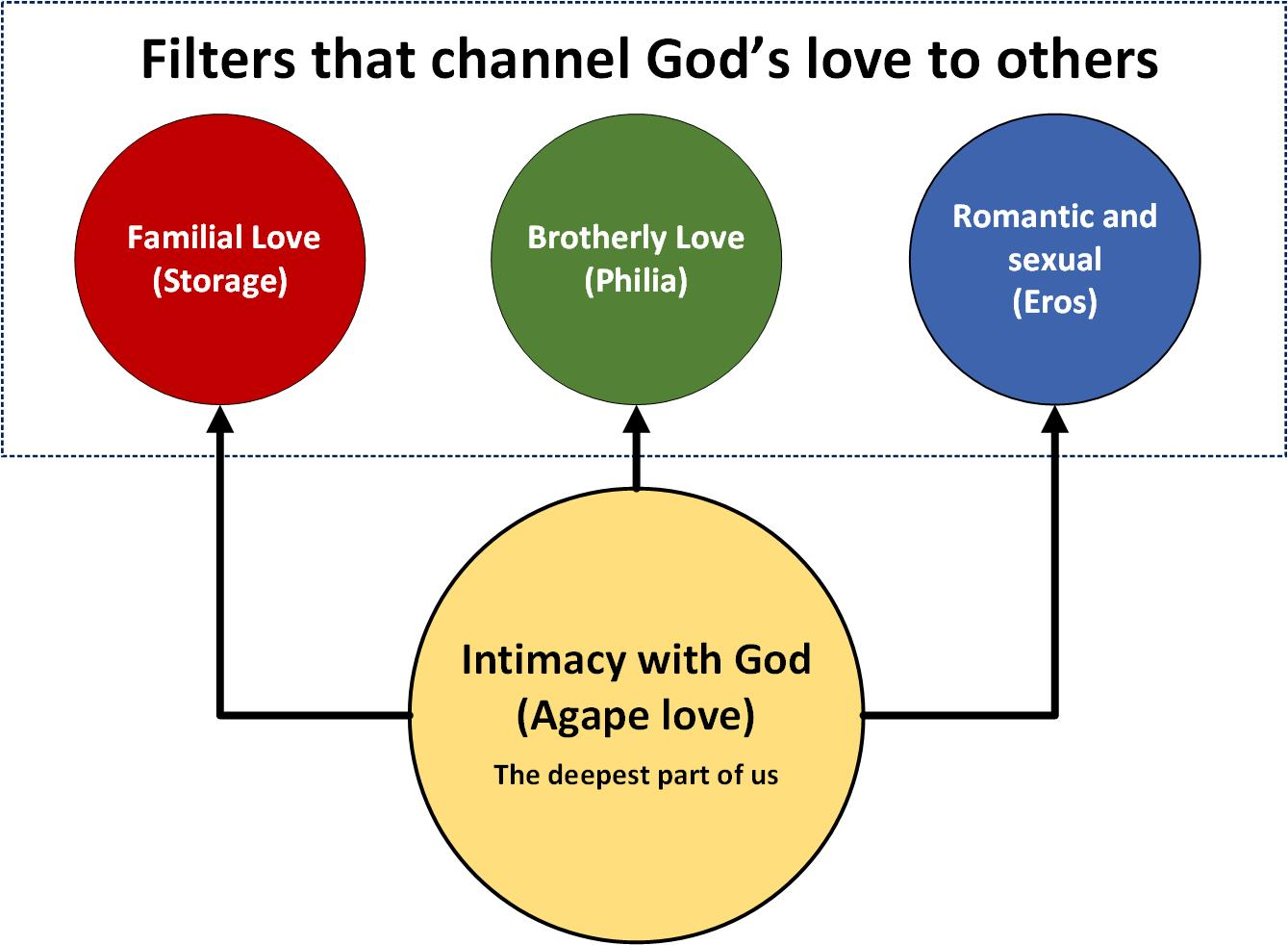diagram of the four types of love, Agape, Eros, Philia, Storage.