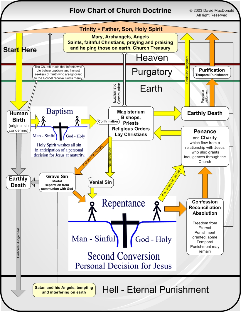 This is a flow diagram of Catholic Doctrine.