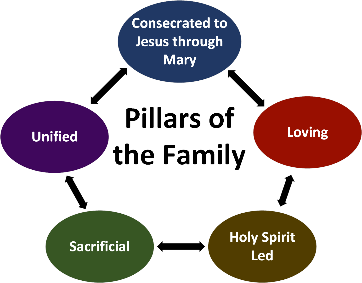 5 pillars of a catholic mission statement, details in the preceding list