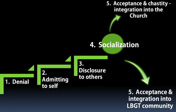 the 5 steps of coming out of gay denial towards chastity. Denial that one has same sex attractions., Admitting to self that one has same sex attractions. Disclosing to others who are supportive of chastity, that one has same sex attractions. Socialization with others who have same sex attactions who want to explore chastity.