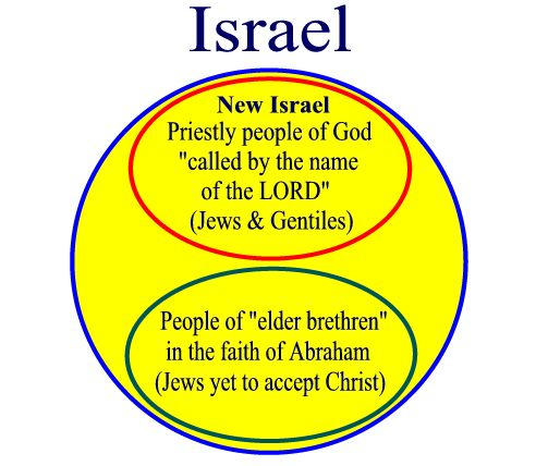 Israel Christian relationship