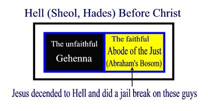 diagram of Hell which consisted of Hades (unjust) & Gehenna (just)